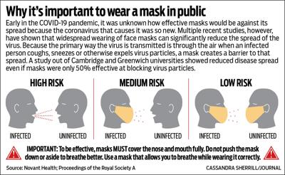 Importance of wearing a mask