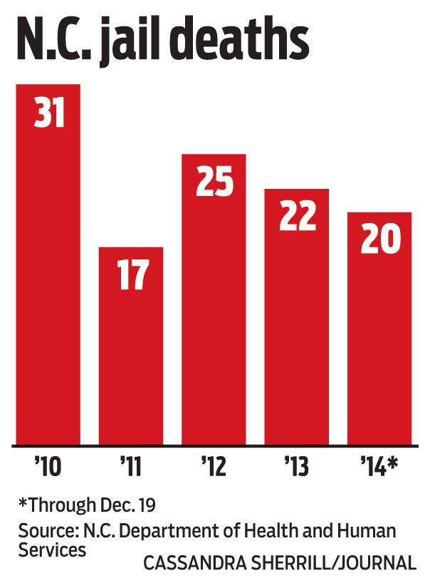 half of region's 12 jail deaths in last 5 years occurred in forsyth
