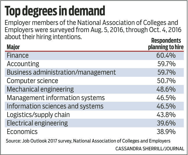 Positive Job Prospects Expected For 2017 College Graduates | Local Business  | Journalnow.com