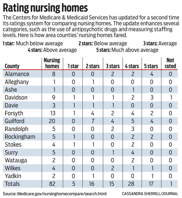 Most forsyth nursing home centers ranked average or below local nursing home ratings ccuart Gallery