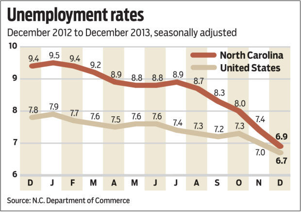 N.C. Unemployment Rate Drops To 6.9 Percent, But Why? | Local Business |  Journalnow.com