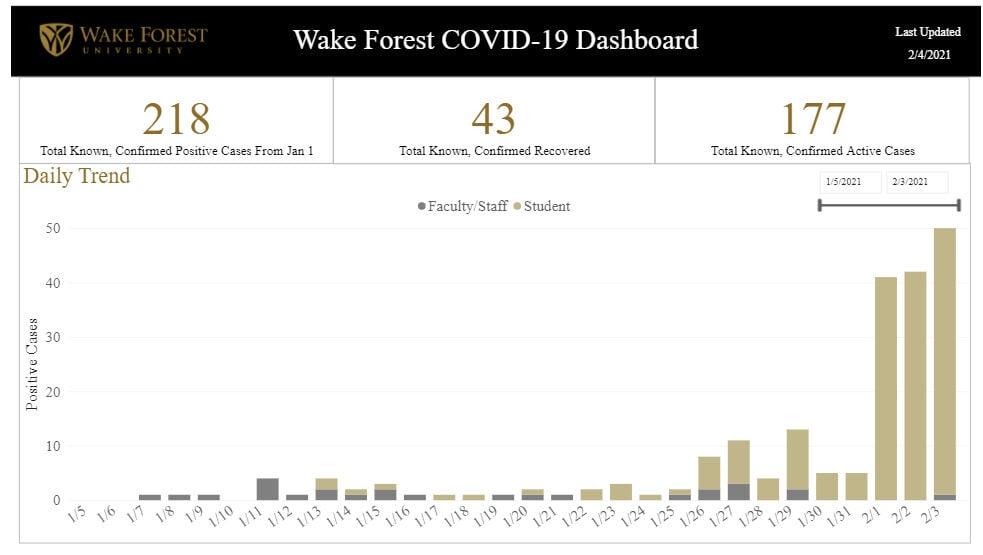 Wake Forest University COVID-19 dashboard