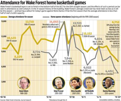 Attendance to Wake Forest home basketball games