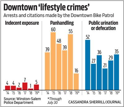 Downtown 'lifestyle crimes'