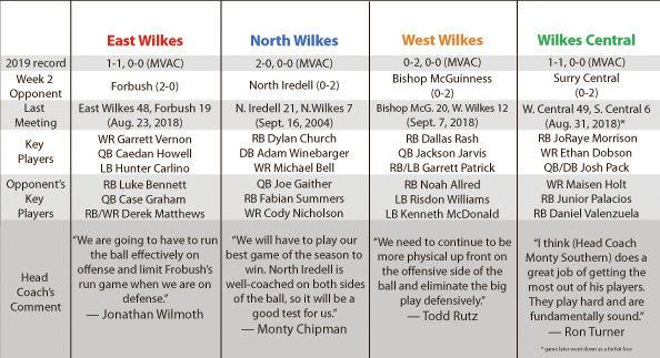 Wilkes County football week 3 breakdown | Sports