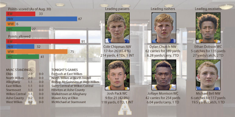 County stat leaders