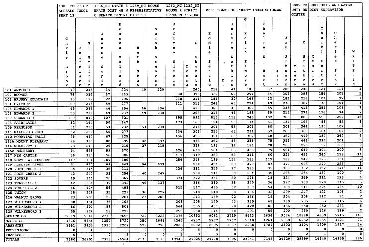Precinct results for commissioner seats, other races