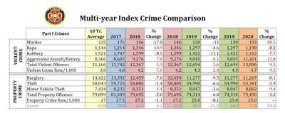 Multi-year Index Crime Comparison
