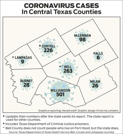 Coronavirus Cases in Central Texas Counties 0520