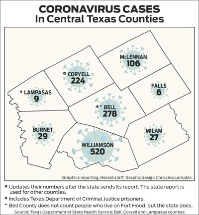 Coronavirus Cases in Central Texas Counties 0522