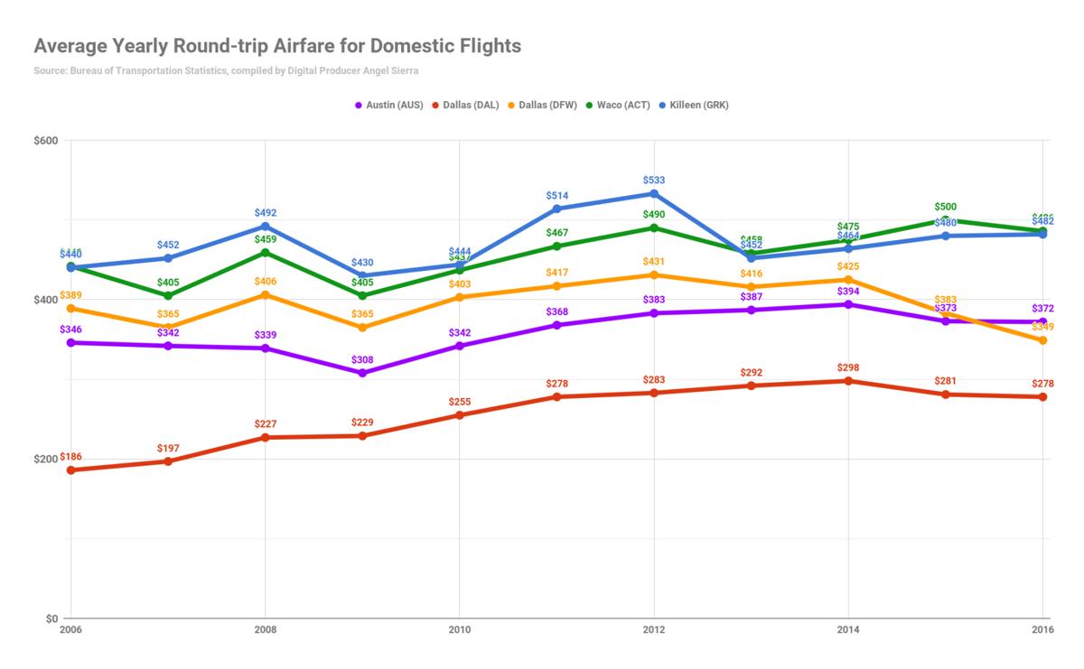 Chart - Airfare
