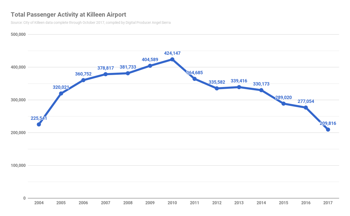 Chart - Passengers