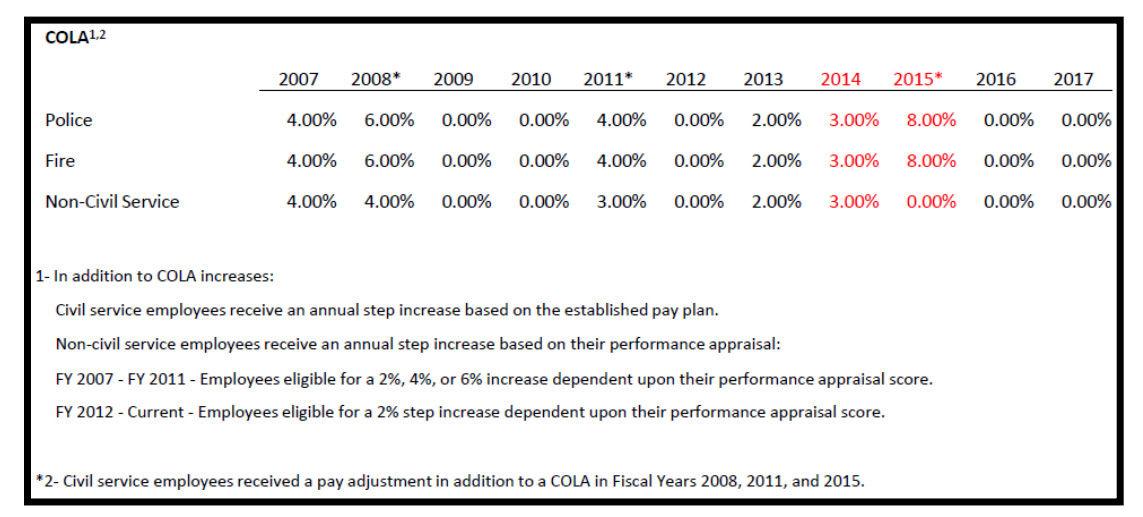 Audit COLA chart