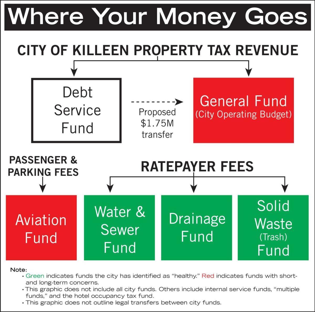 Killeen budget process