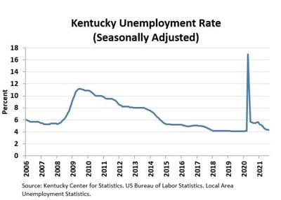 State unemployment rate falls slightly in August