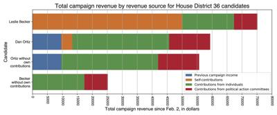 Revenue differences between campaigns