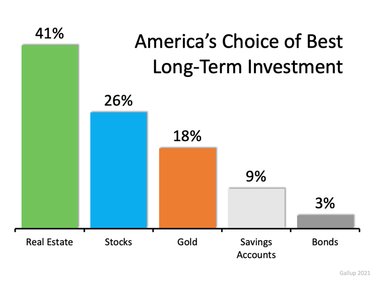 Real Estate Investments better than stocks