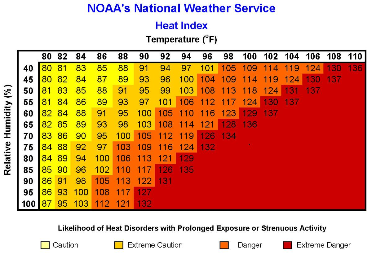 Check the heat index before exercising outside