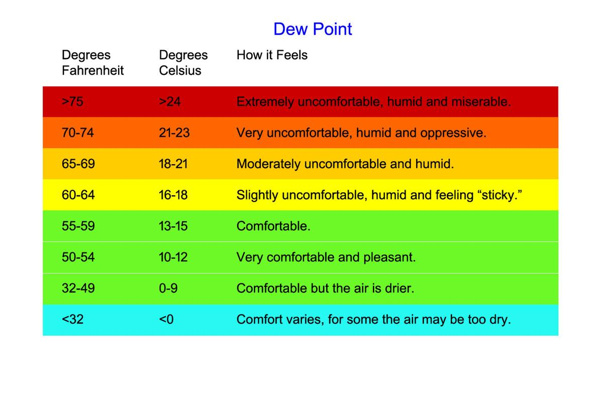 Check dew point before exercising outside