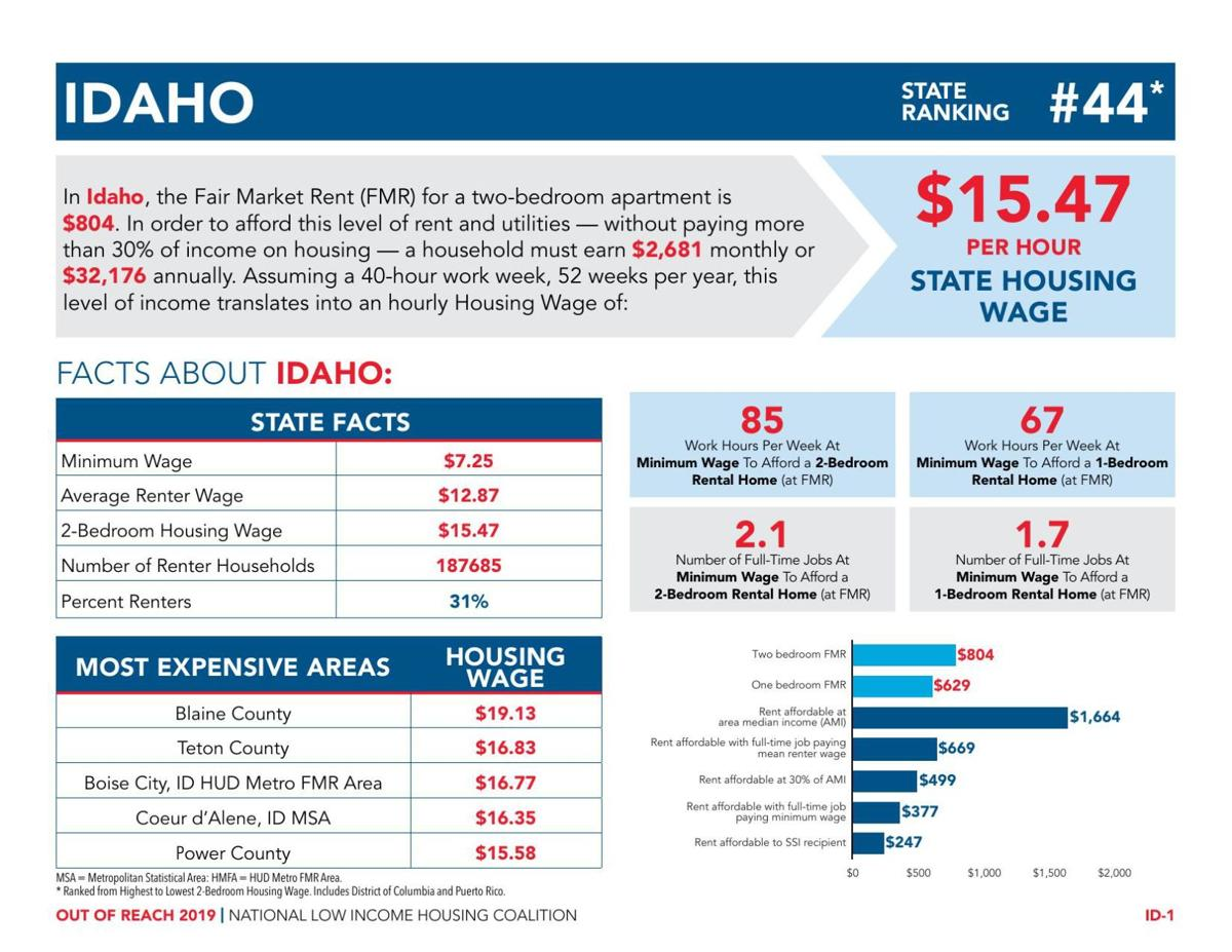 Idaho Out of Reach NLIHC