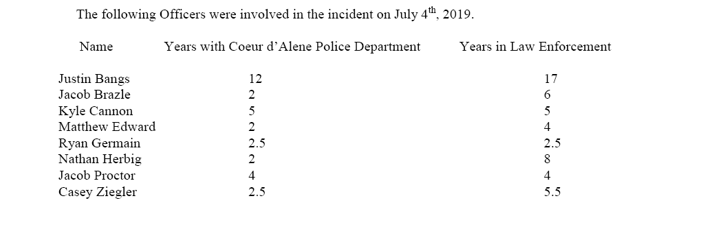 Coeur d'Alene Police Department releases names of officers involved in 4th of July shooting