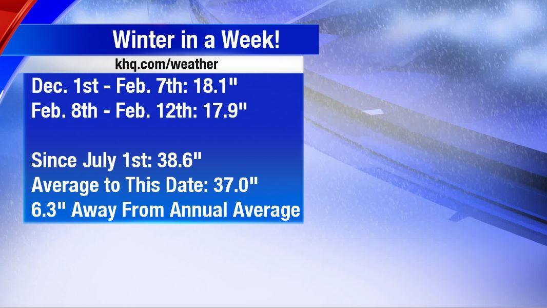 Winter in a Week