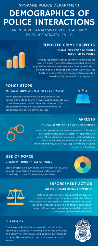 Police Disparity Report