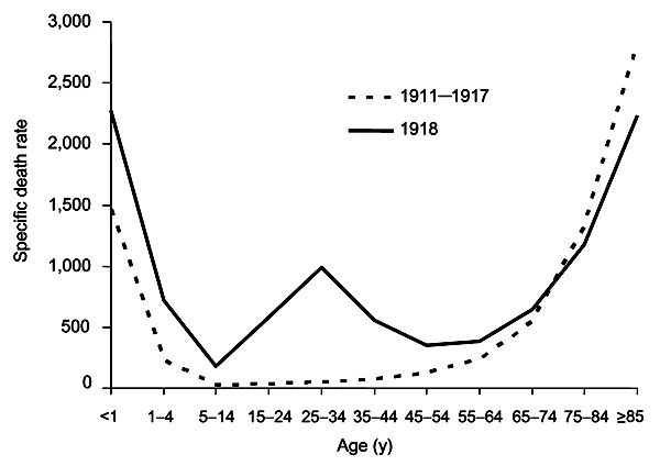 Spanish Flu by Age: M.A. Thesis, 2008 Keirsten E. Snover 'Spanish Influenza Epidemic of 1918-1919: The Spokane Experience'