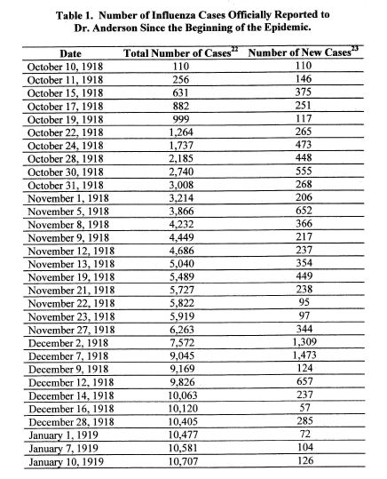 Flu Cases by Date: M.A. Thesis, 2008 Keirsten E. Snover 'Spanish Influenza Epidemic of 1918-1919- The Spokane Experience' Date.jpg