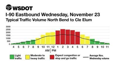 THANKSGIVING TRAVEL: Best times to travel over Snoqualmie Pass