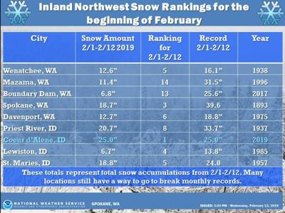How Inland Northwest's snowy start to February stacks up against previous years