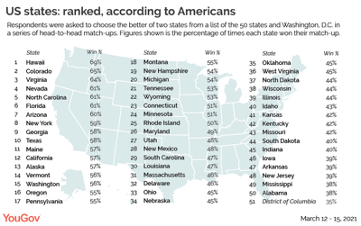 States ranked from best to worst