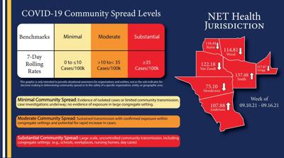 NET Health community spread