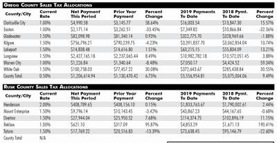 April 2019 Sales Tax