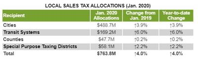 December Sales Tax Allocations