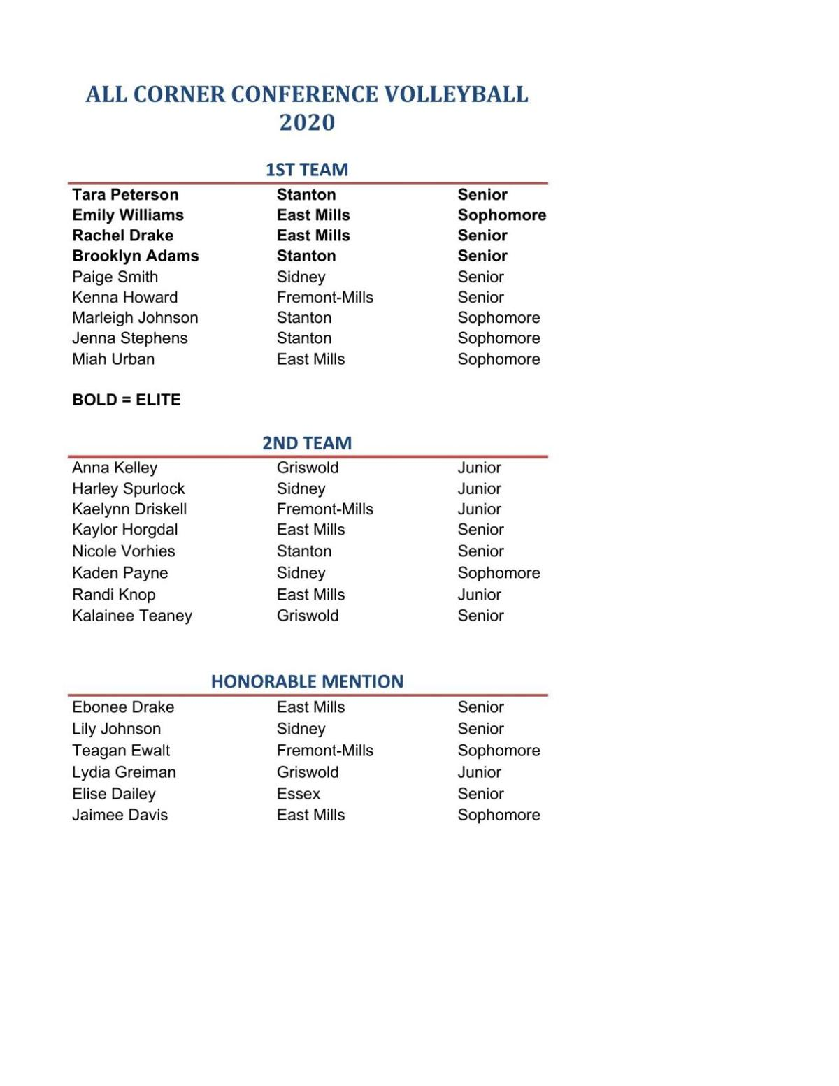 All-Corner Conference volleyball