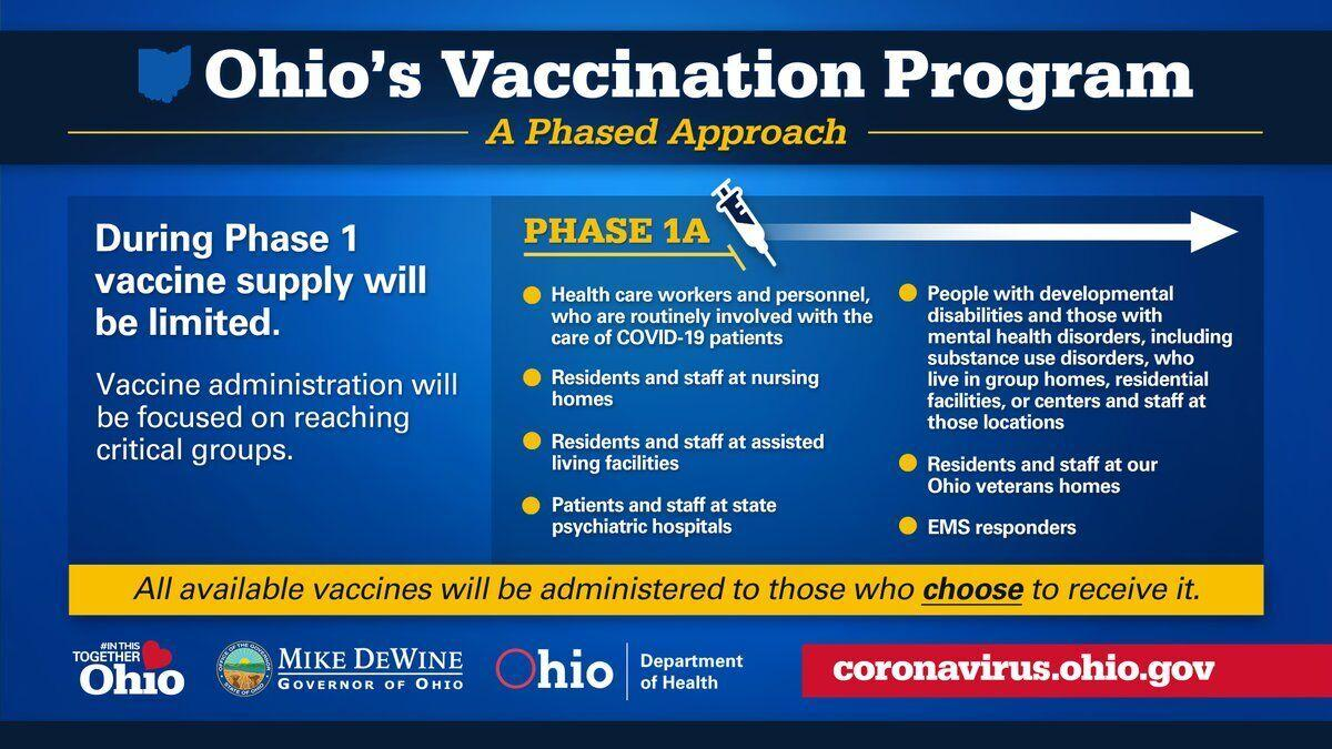 Vaccination Phase 1A graphics