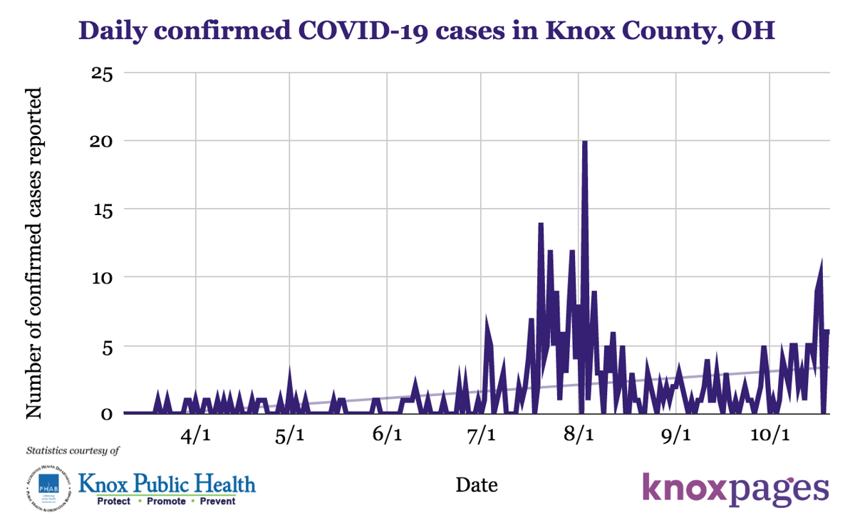 Knox County COVID-19 numbers 10-20