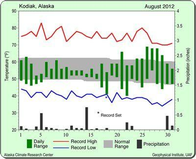 Climate Center: Kodiak's August was cooler, drier than average