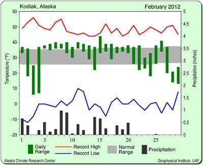 Kodiak keeps up slow creep to winter snow record