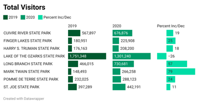 Missouri State Park's attendance over the past two years