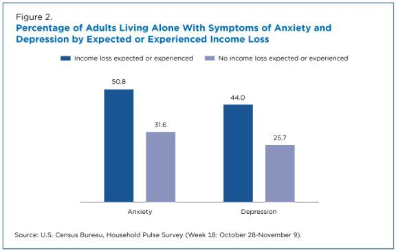 Percentage of adults living alone with symptoms of anxiety and depression by expected or experienced income loss