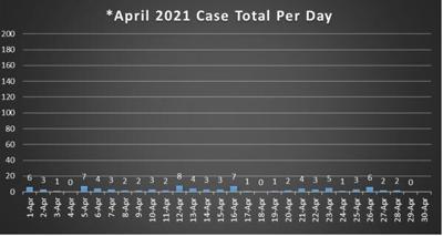 Cole County COVID Chart 4/30