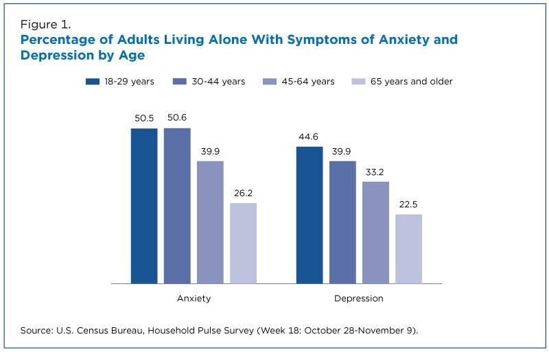 Percentage of adults living alone with symptoms of anxiety and depression by age