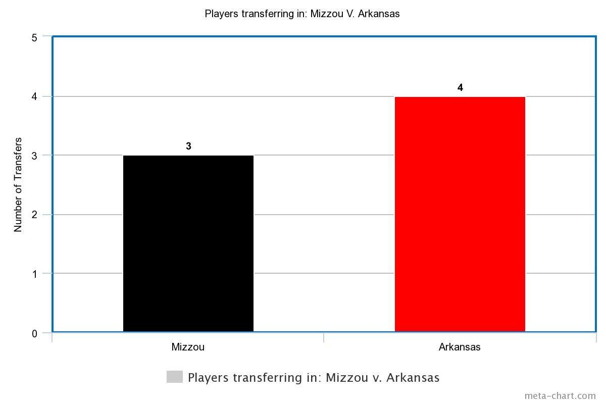 Mizzou Versus Arkansas- Players transferring in