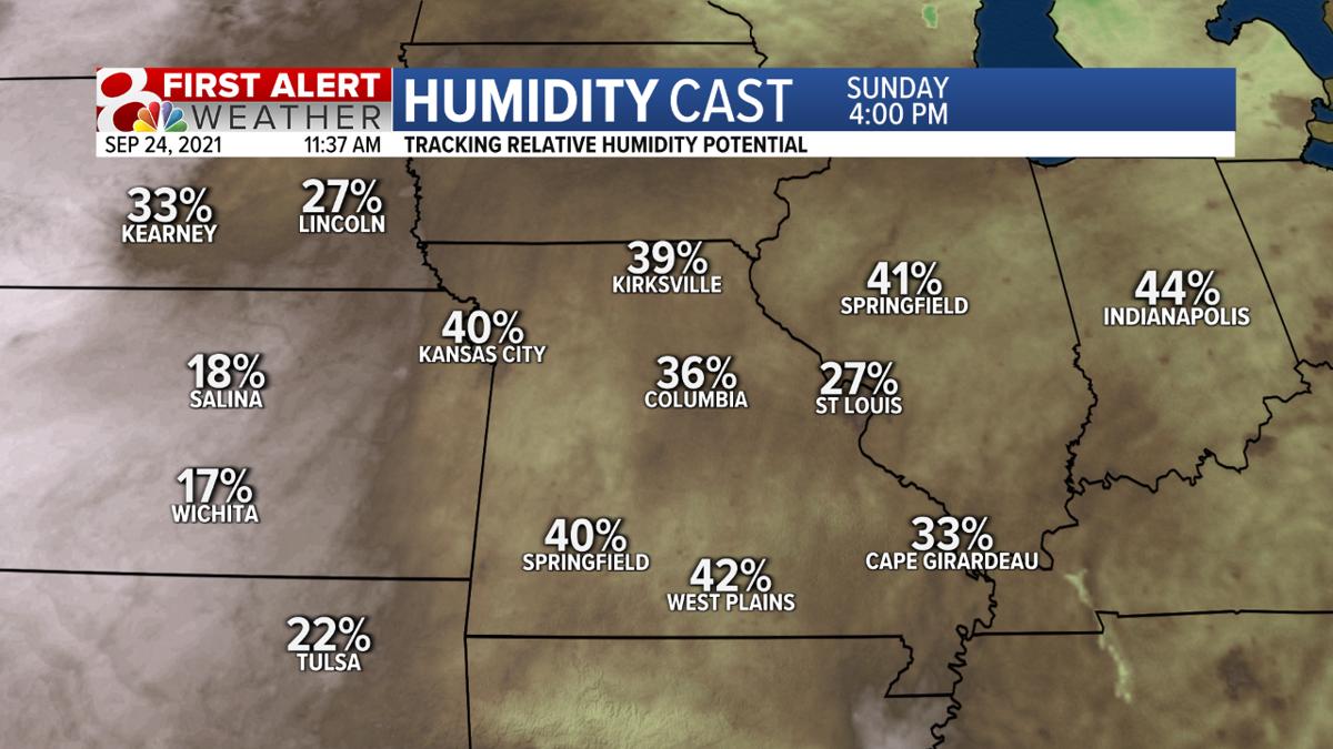 Relative Humidity - Sunday