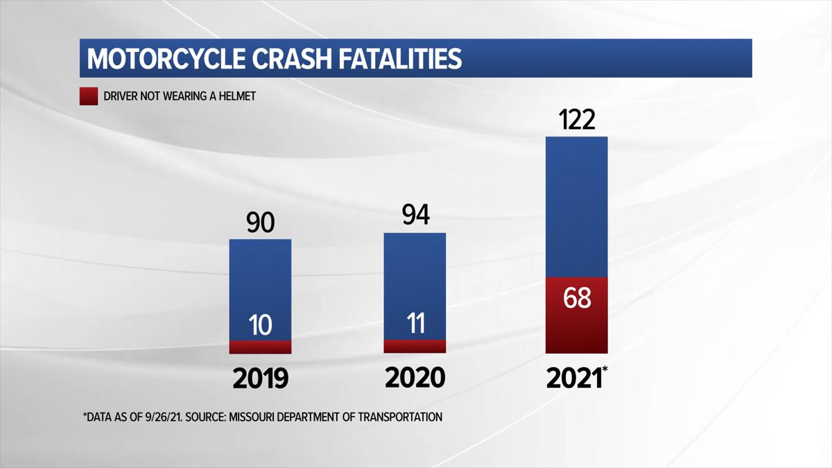 Motorcycle crash fatalities 2019-2021