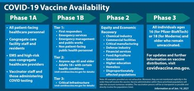 Missouri COVID-19 Vaccine Phases