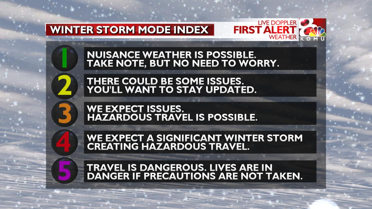 Storm Mode Index Explainer Winter.png