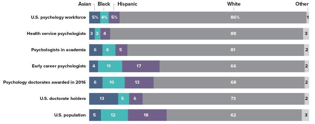 Diversity of the Psychology Workforce